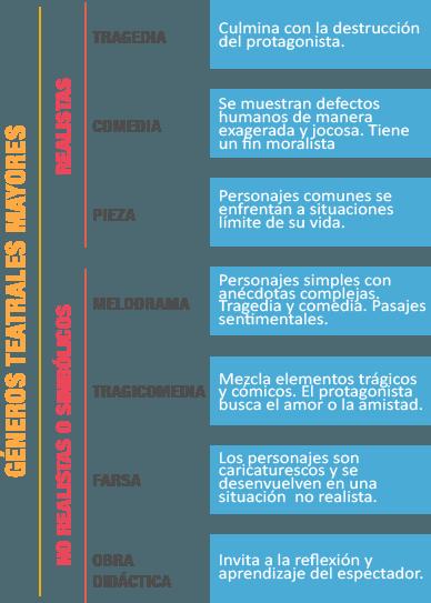 Género Dramático Subgéneros Estructura Y Elementos