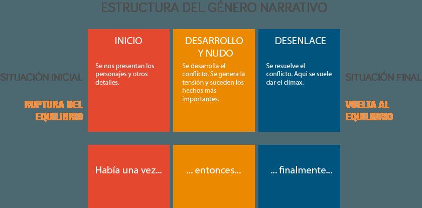 Género Narrativo Subgéneros Estructura Y Elementos Wayra